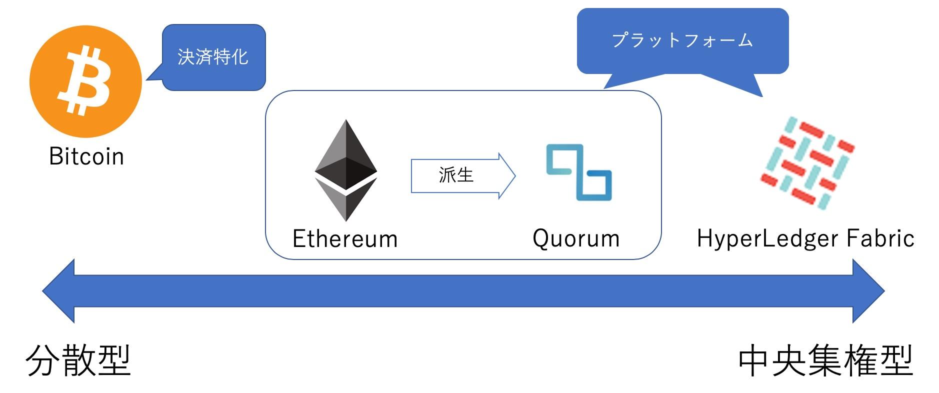 ブロックチェーンプラットフォーム例.jpg