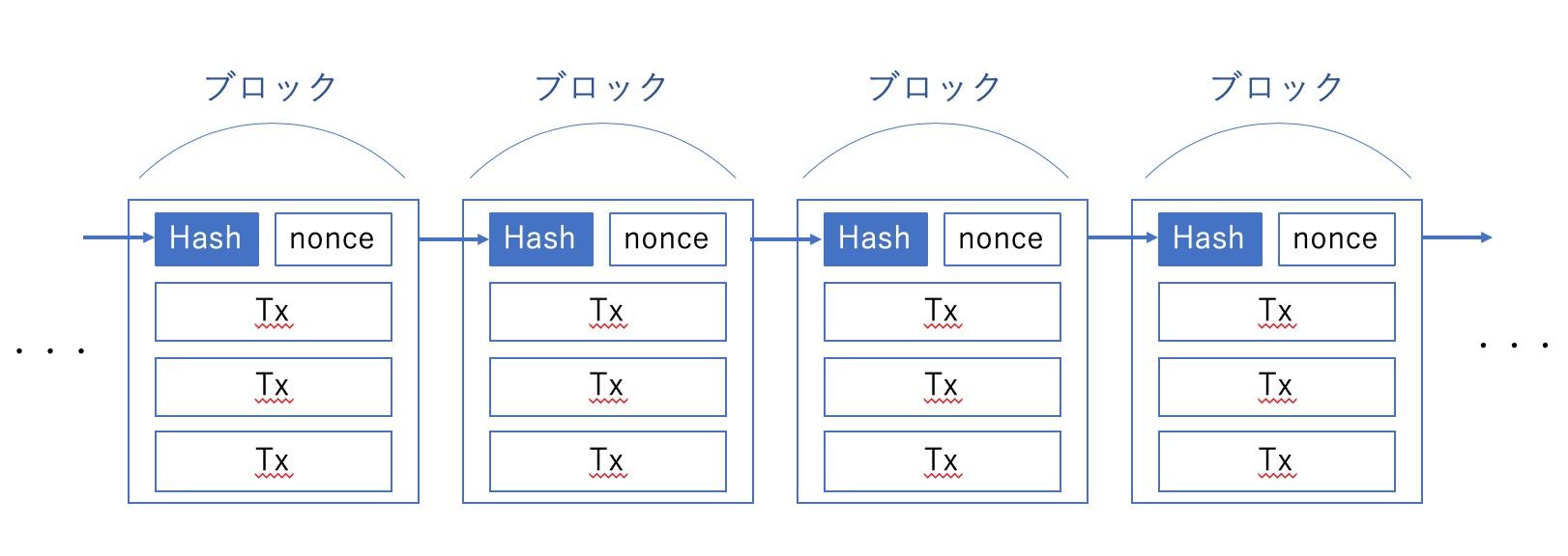ブロックチェーン構造.jpg