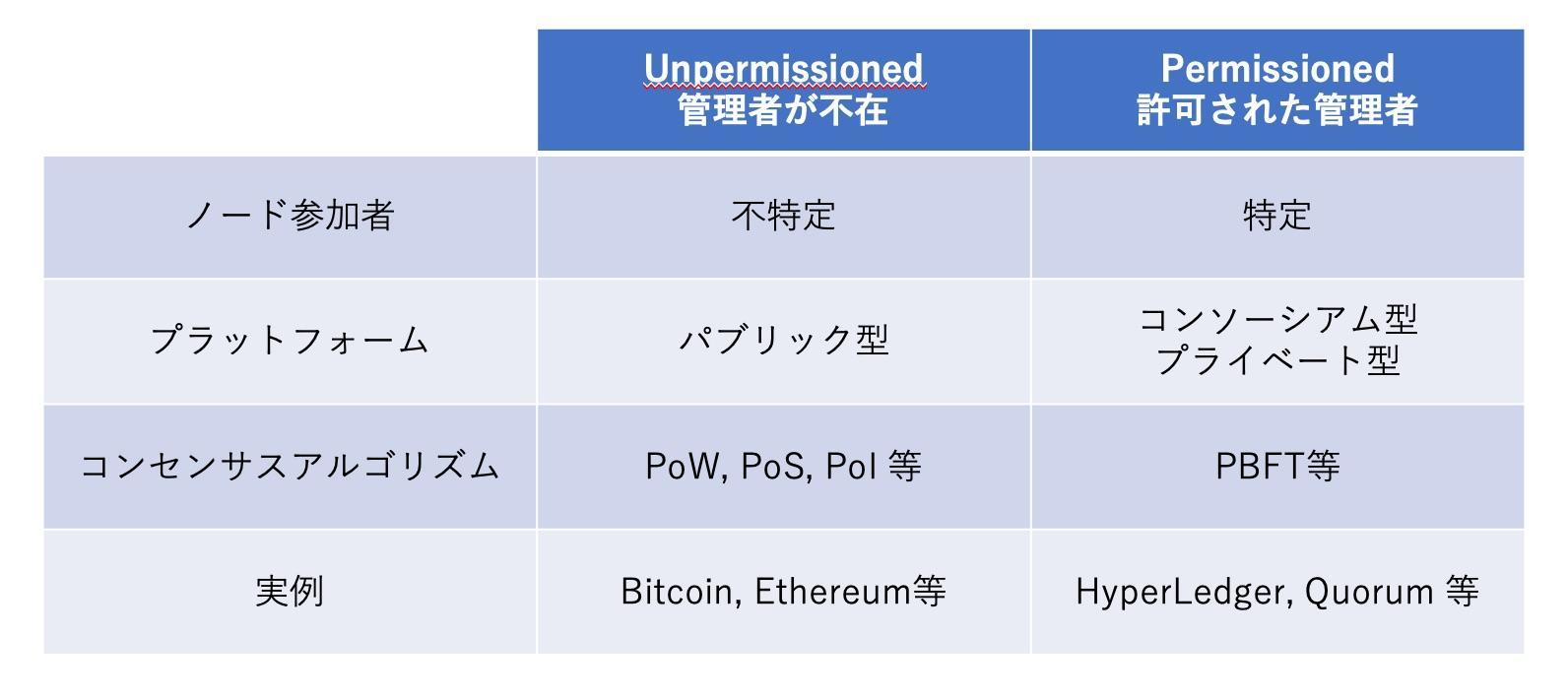 ブロックチェーンの分類.jpg